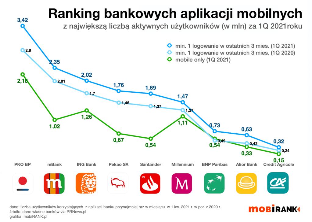 Liczba użytkowników bankowych aplikacji mobilnych w Polsce (dane za 1Q 2021 r.)