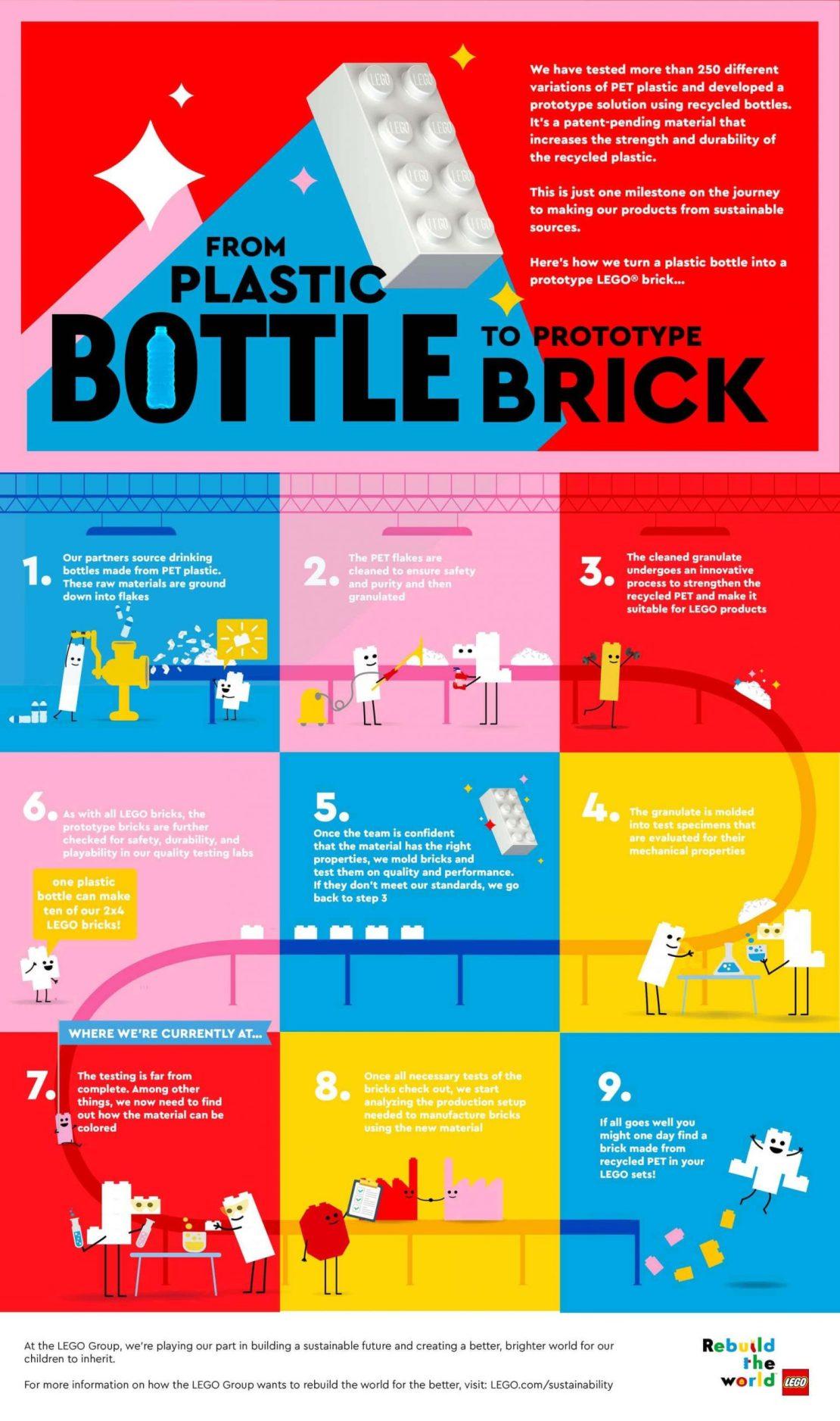 Infografika: Od plastikowej butelki do klocka LEGO