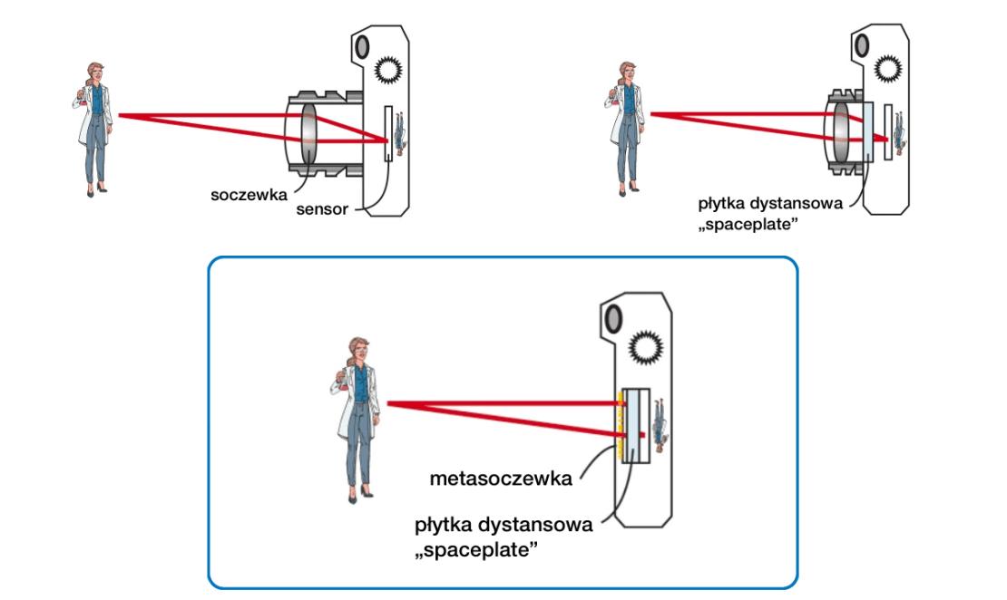 Płytka dystansowa (spaceplate) w zastosowaniu w optyce
