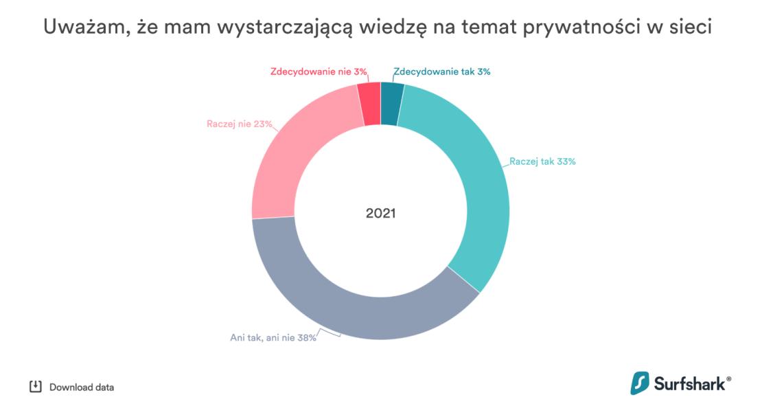 Wiedza Polaków na temat bezpieczeństwa w sieci (2021)