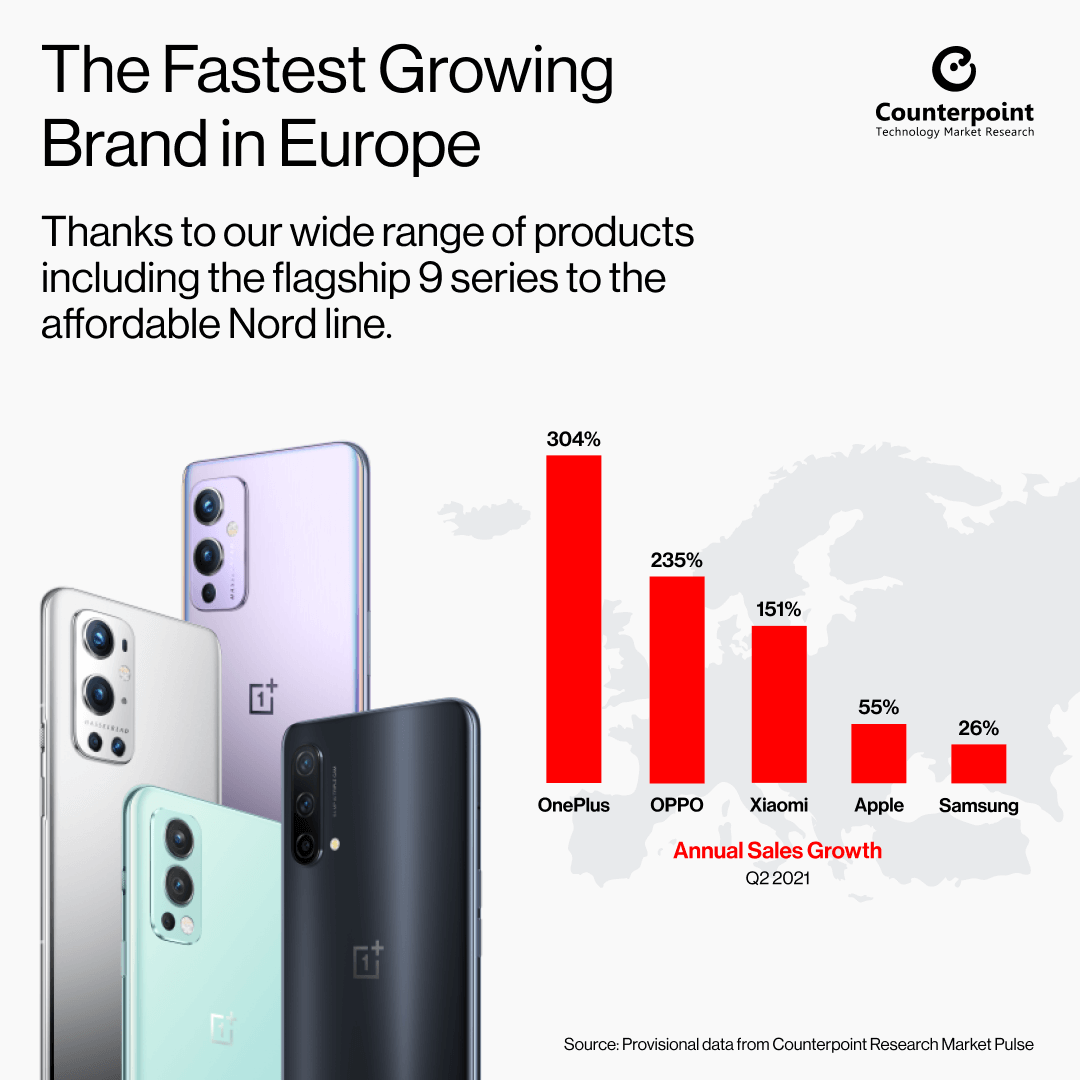 OnePlus najszybciej rozwijająca się marką w Europie w 2Q 2021 roku