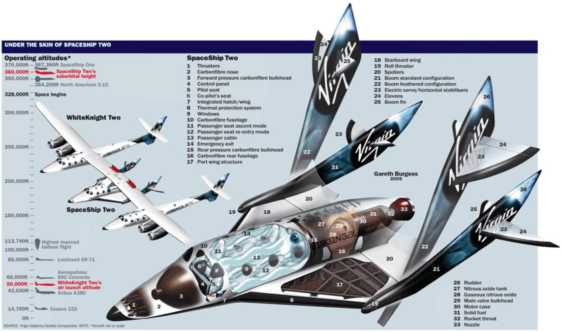 Budowa statku SpaceShipTwo od Virgin Galactic (Unity 22)