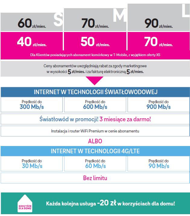 Cennik internetu domowego i światłowodowego w T-Mobile (lipiec 2021)