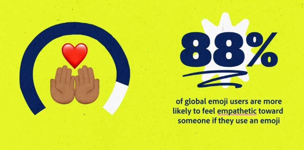 The Global Emoji Trend Report 2021 (Adobe)