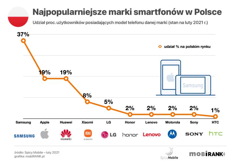Najpopularniejsze marki smartfonów w Polsce (luty 2021)