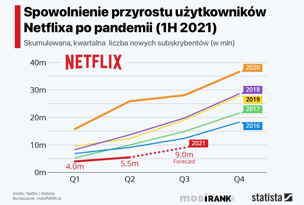 Spowolnienie przyrostu liczby użytkowników Netfliksa w 1 poł. 2021 roku