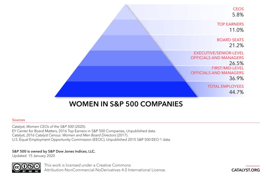 Pyramid: Women in S&P 500 Companies