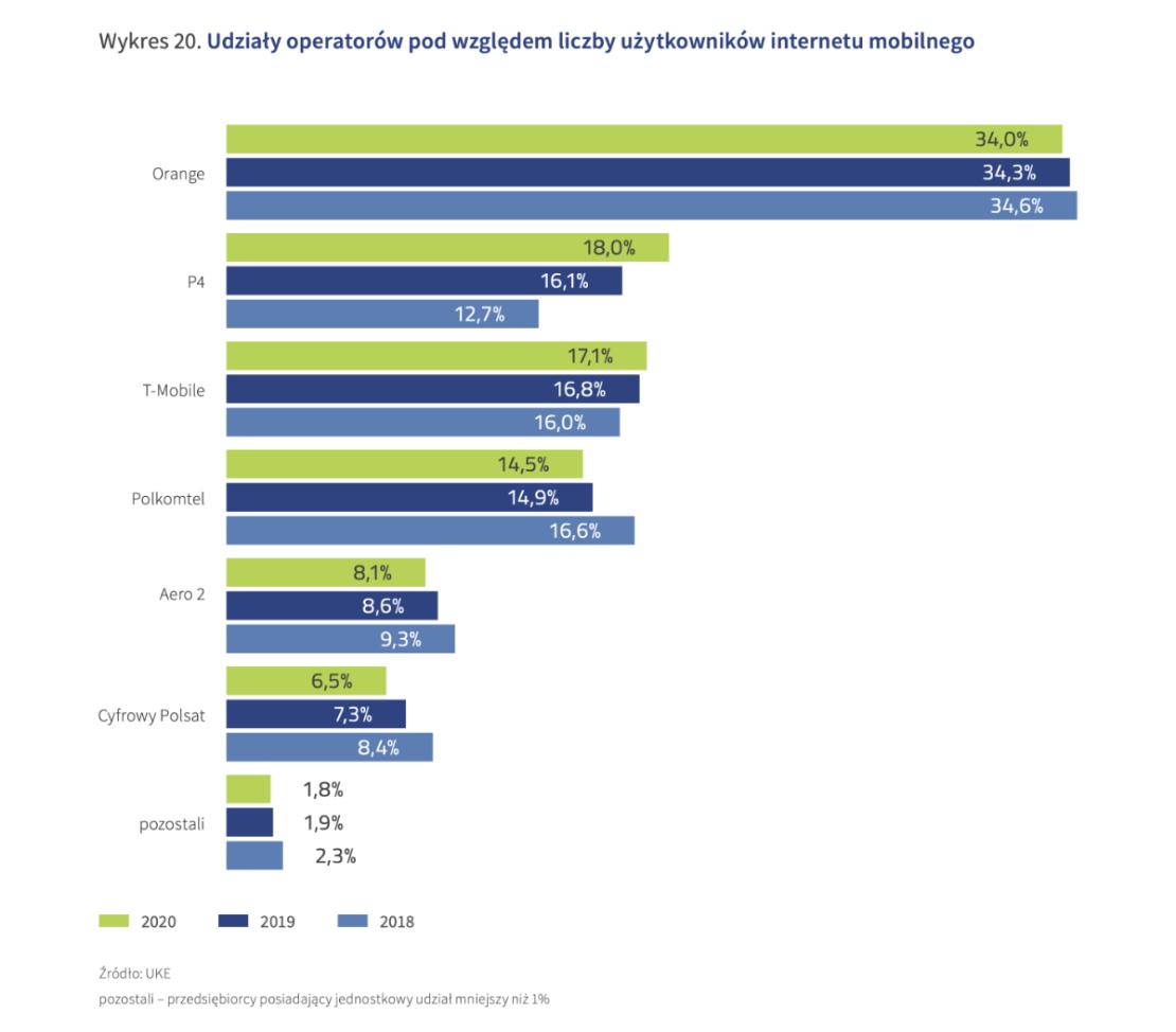 Udział liczby użytkowników internetu mobilnego u polskich operatorów (2020 r.)