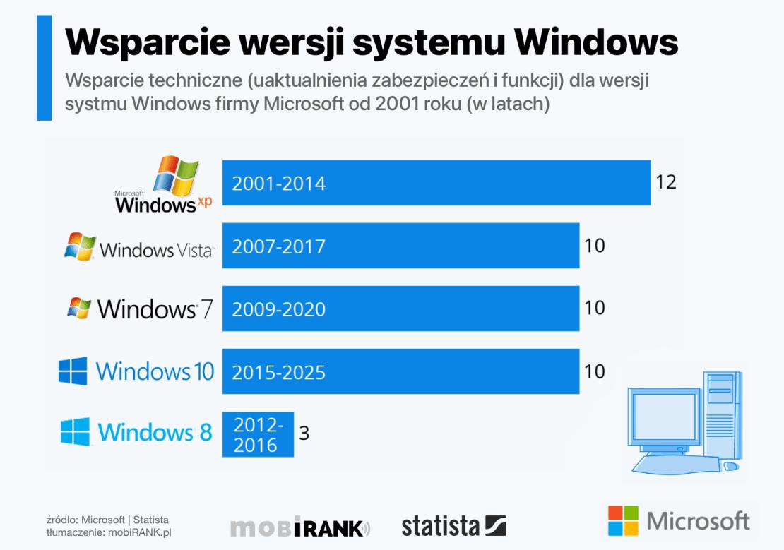 Wsparcie techniczne Microsoftu dla wersji systemu Windows (od 2001 roku)