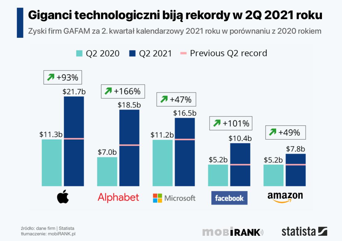 Zyski firm technologicznych GAFAM za 2Q 2021 roku