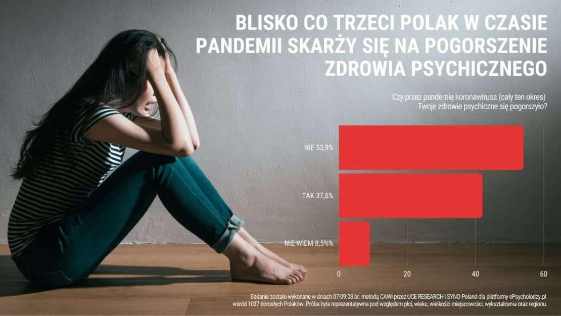 Blisko 40% Polaków twierdzi, że w czasie pandemii pogorszyło się ich zdrowie psychiczne