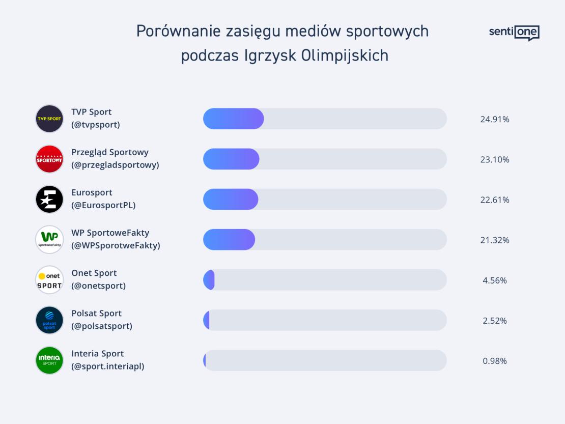 Igrzyska Olimpijskie ľ ranking mediów (2021)