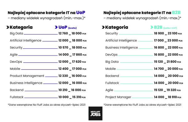 Najlepiej opłacane kategorie IT w 2021 roku (umowa o pracę i B2B)