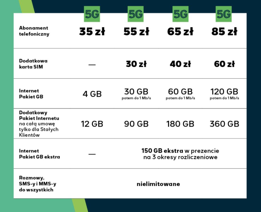 Oferta abonamentowa z 5G dla klientów indywidualnych w sieci Plus (stan na 23.08.2021)