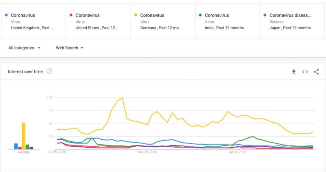 Trendy Google: koronawirus