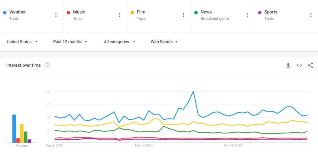 Trendy Google: pogoda