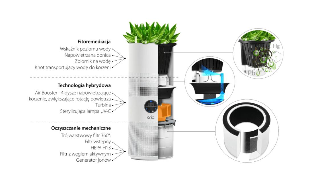 Opis funkcji oczyszczacza ARIA by MATEKO