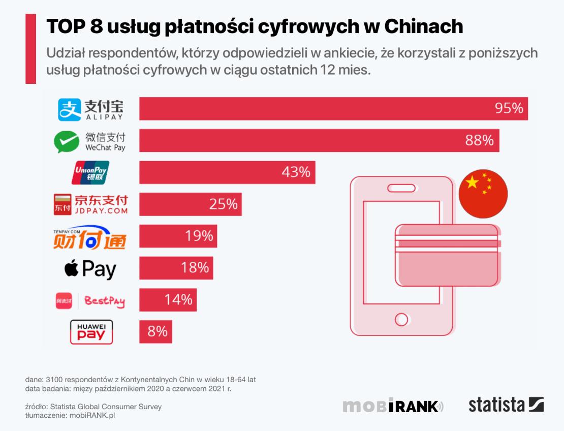 Najpopularniejsze usługi płatności cyfrowych w Chinach (2021 rok)