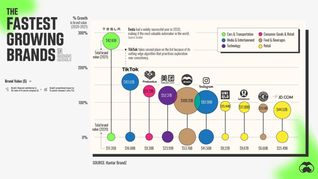 Marki z największymi wzrostami w 2021 roku