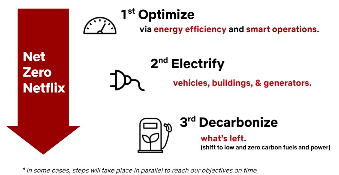 Diagram: Optymalizacja, elektryfikacja, dekarbonizacja