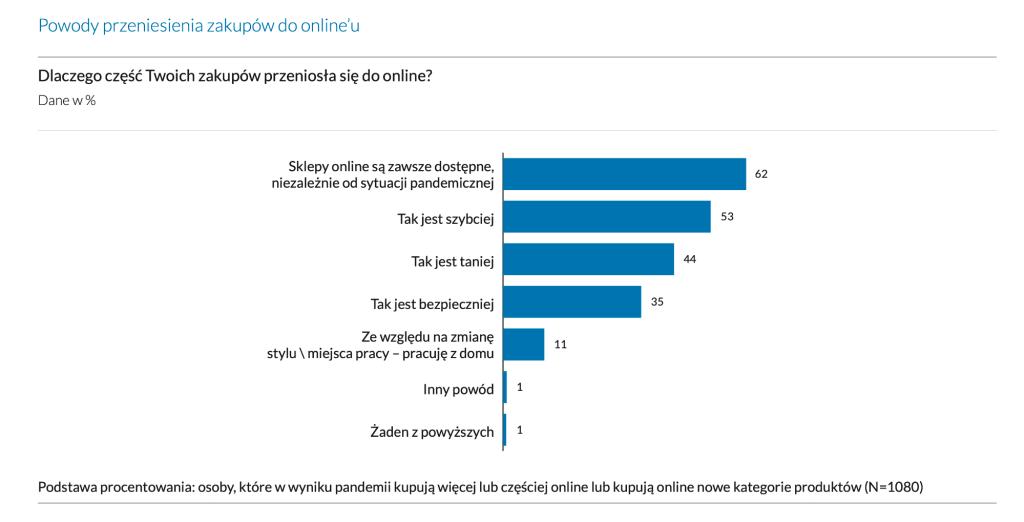 Powody przeniesienia zakupów do online'u w Polsce (2021)