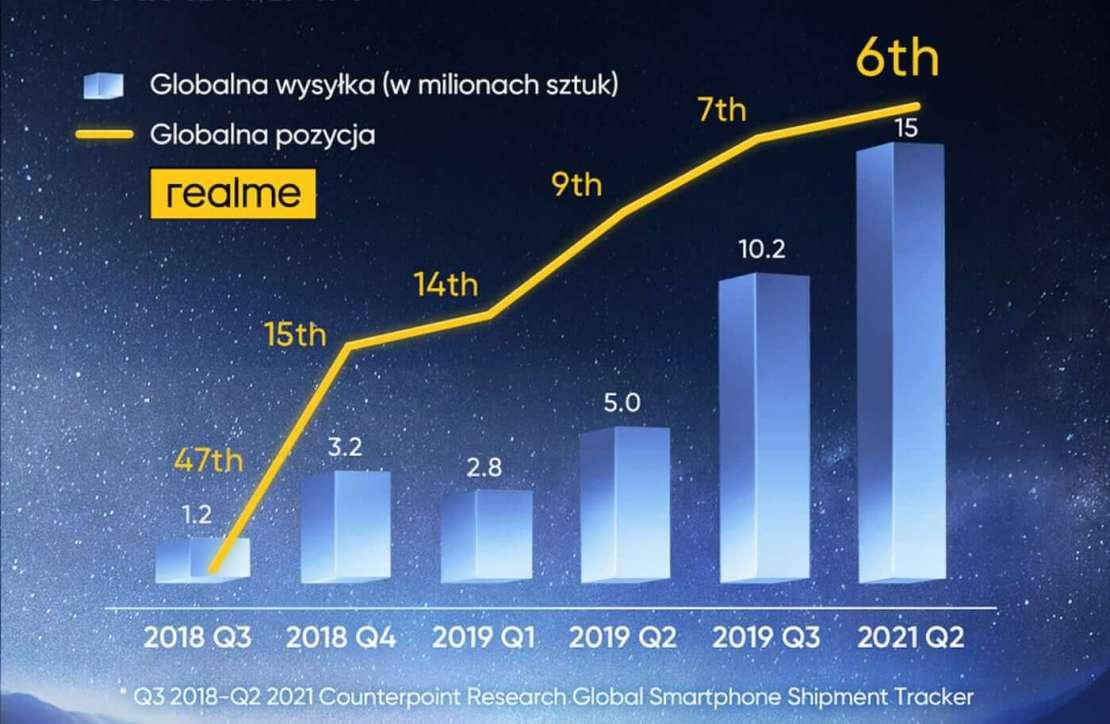 realme w rankingu wysyłek smartfonów Counterpoint od 3Q 2018 do 2Q 2021