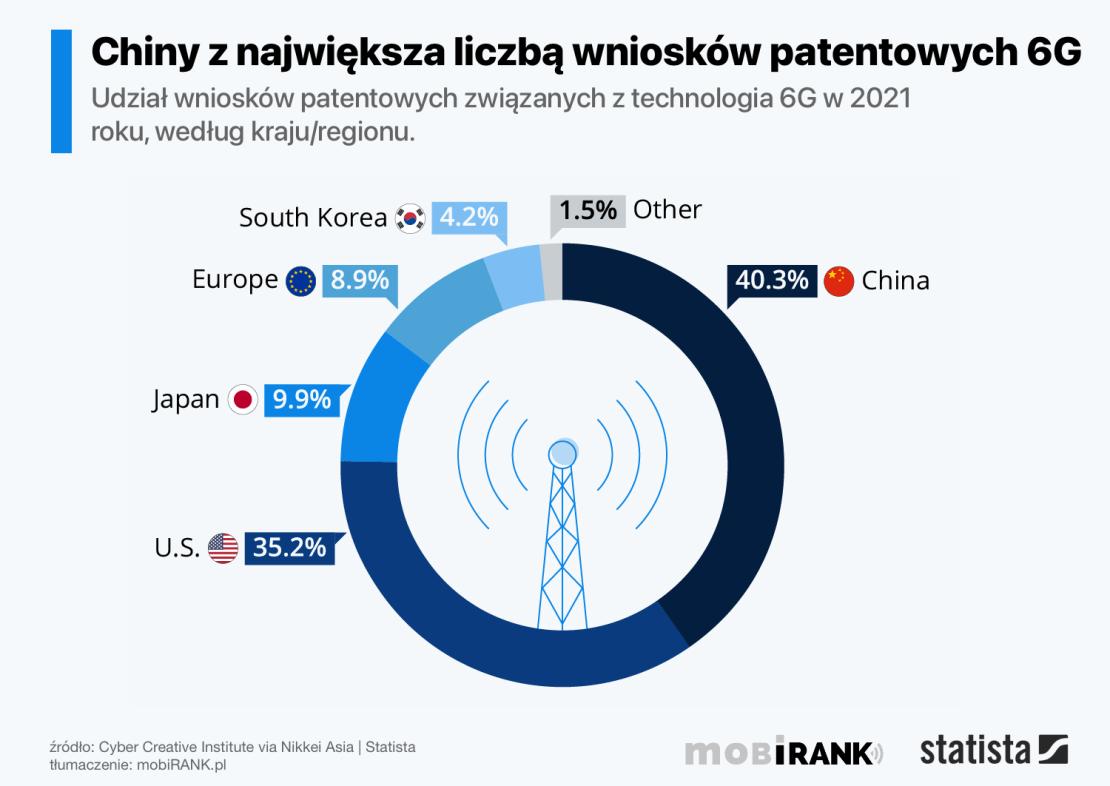 Udział wniosków patentowych na technologie 6G (stan na sierpień 2021 r.)