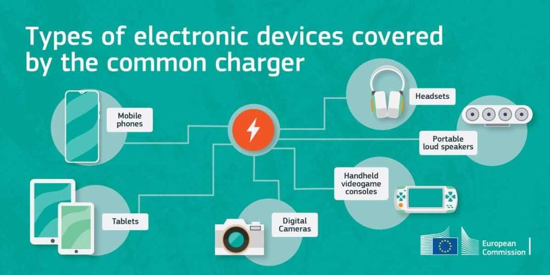 Typy urządzeń, które mogą być ładowane tylko przez USB-C w UE (propozycja)