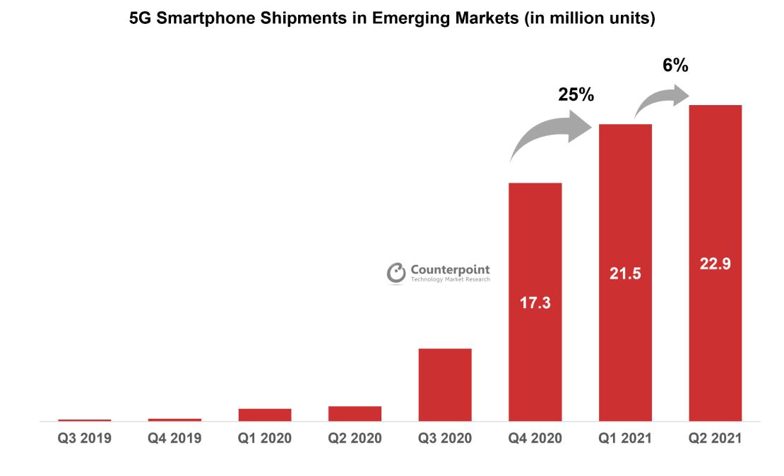 Wysyłki smartfonów 5G na świecie (3Q 2019 - 2Q 2021)