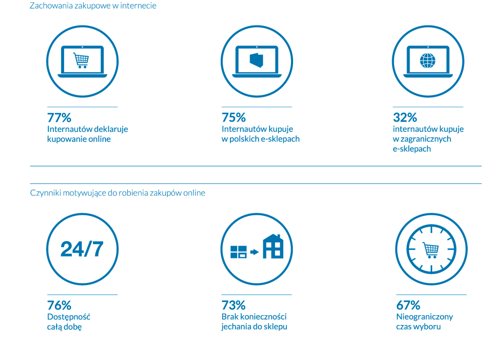 Zachowania zakupowe w polskim internecie w 2021 roku
