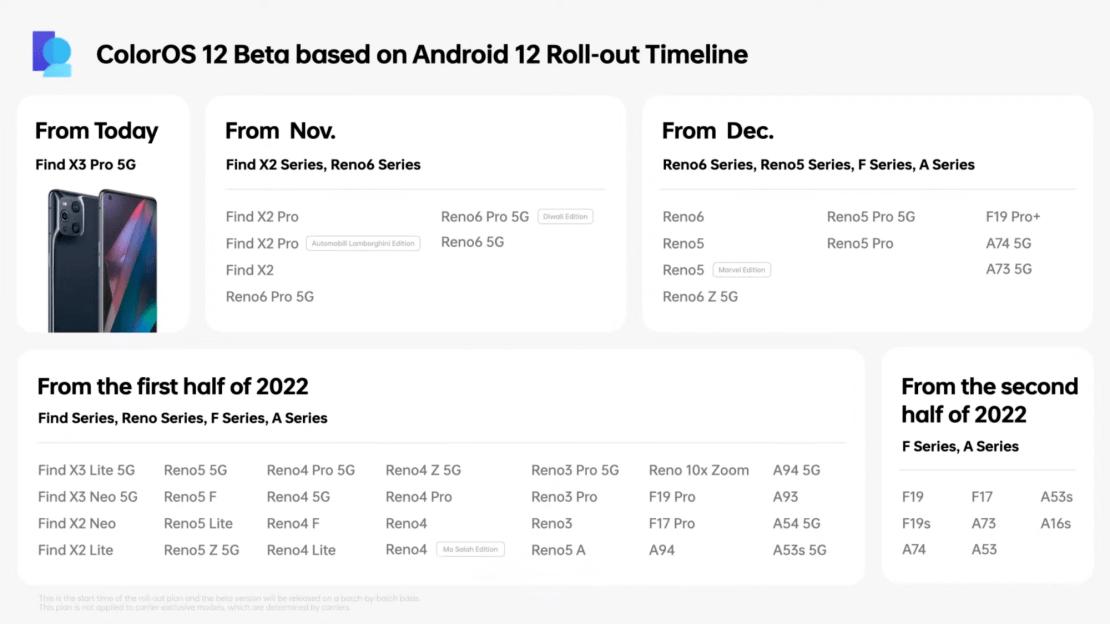 Plan aktualizacji systemu ColorOS 12 (2021/2022)