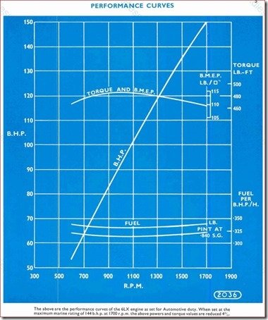 Gardner 6LX color performance curves
