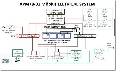 XPM Electrical System w 4 Batt Banks