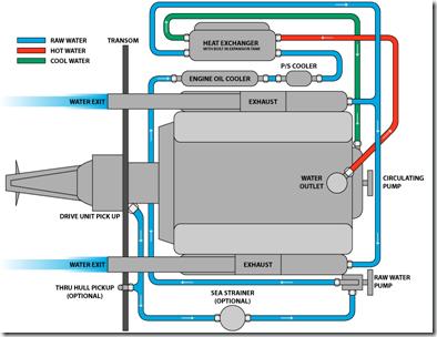 Heat exchanger closed cooling sytem illustration