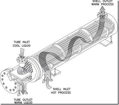 Heat exchanger how it works internal illustration