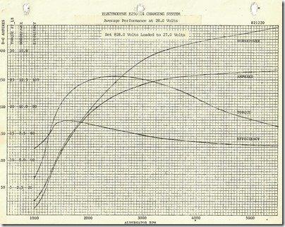 Electrodyne E250 24 Performance Graphs