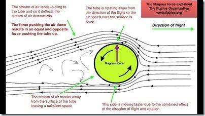Magnus Effect illustration