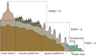 borobudur perfil