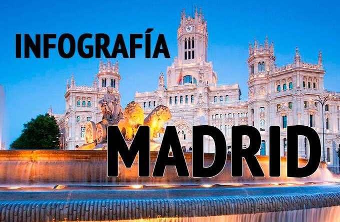 Gu a de viaje a madrid en infograf a mochilero viajando - Viaje de novios espana ...