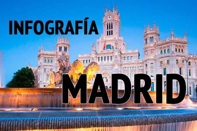 guía de viaje a Madrid
