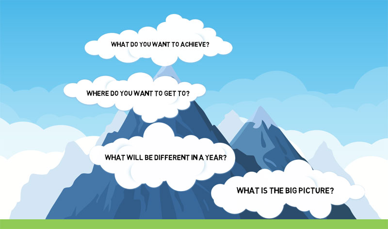 A mountain covered by four clouds each with a question used to help define a goal.