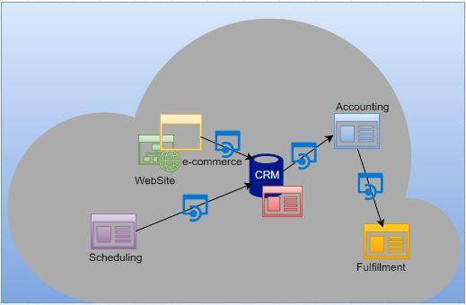 Cloud Software Puzzle