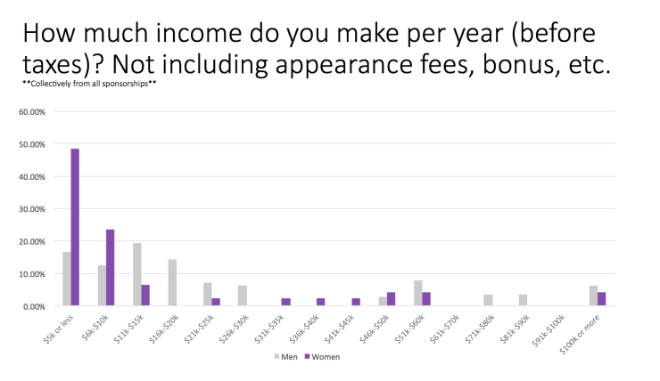 Trail-Sisters-Survey-Question-4-Annual-income