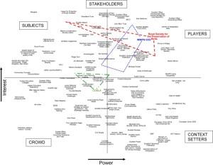 Machtbelangdiagram  Systeemmodellering