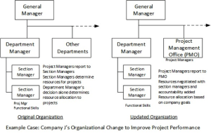 Organizational Change Needed for Operational Excellence