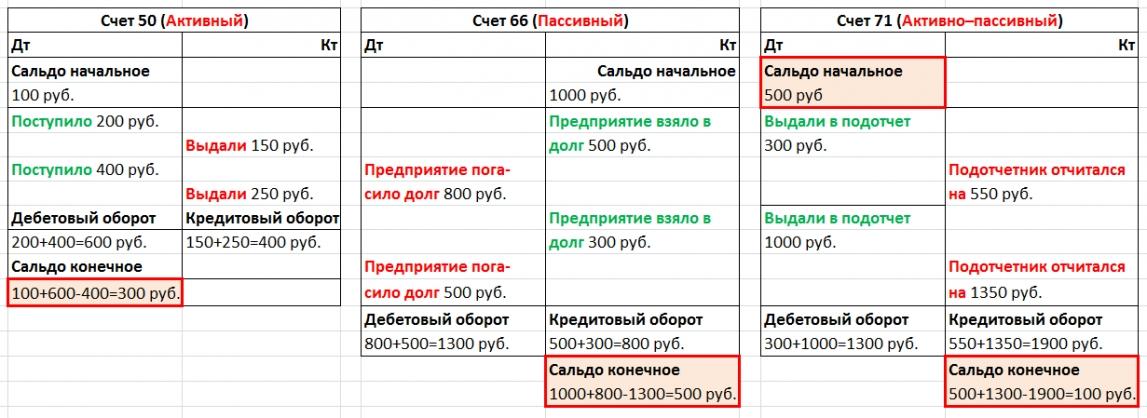 номера дебетов и кредитов