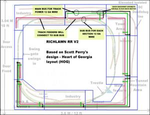 Richlawn RR V2  Track wiring: Bus and Subbus   Model