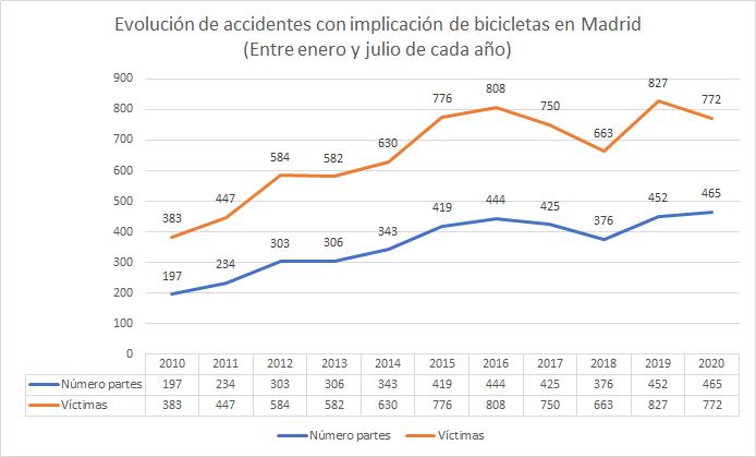 Accidentes con implicación de bicicletas y víctimas totales en Madrid entre 2010 y 2020. Meses de enero a julio. Fuente: Ayuntamiento de Madrid
