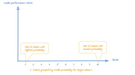 plot of chunk decileplot