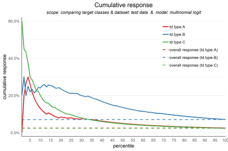 plot of chunk multinom